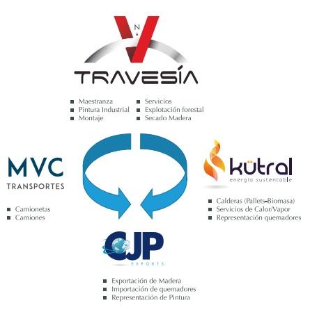 Relacion Empresas Grupo Travesia